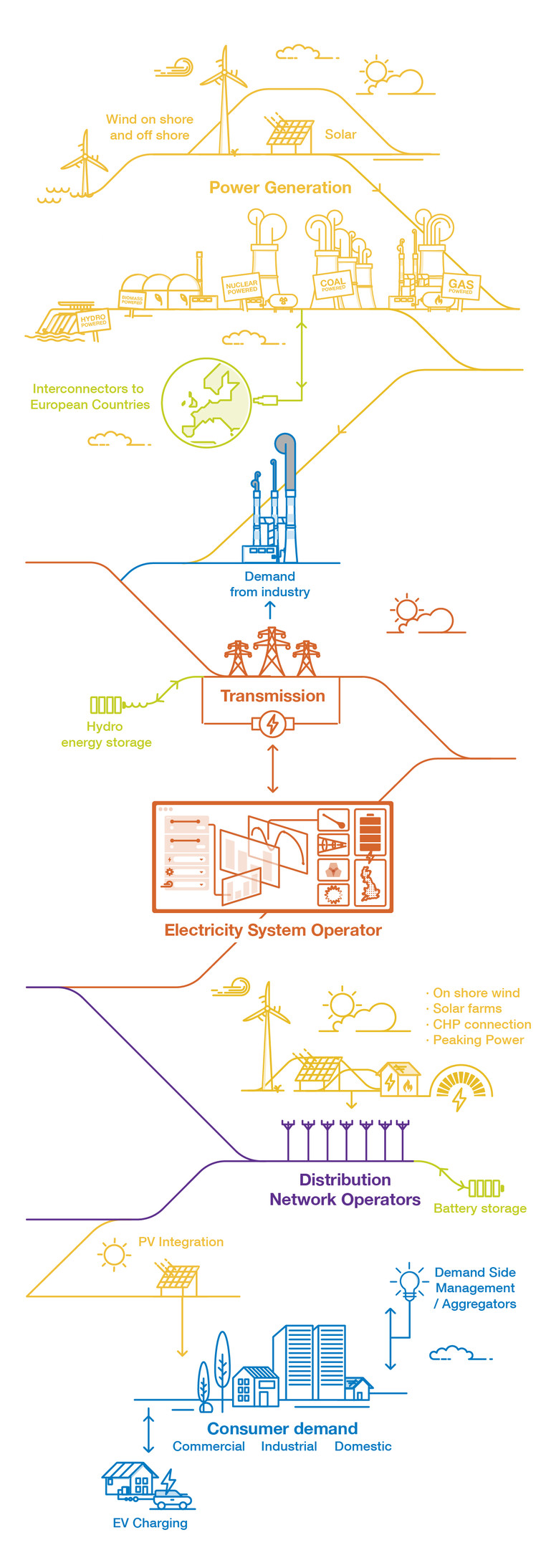 National Grid ESO - what we do - infographic